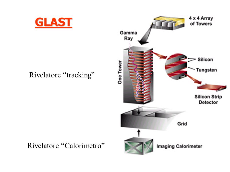 GLAST Rivelatore tracking Rivelatore Calorimetro