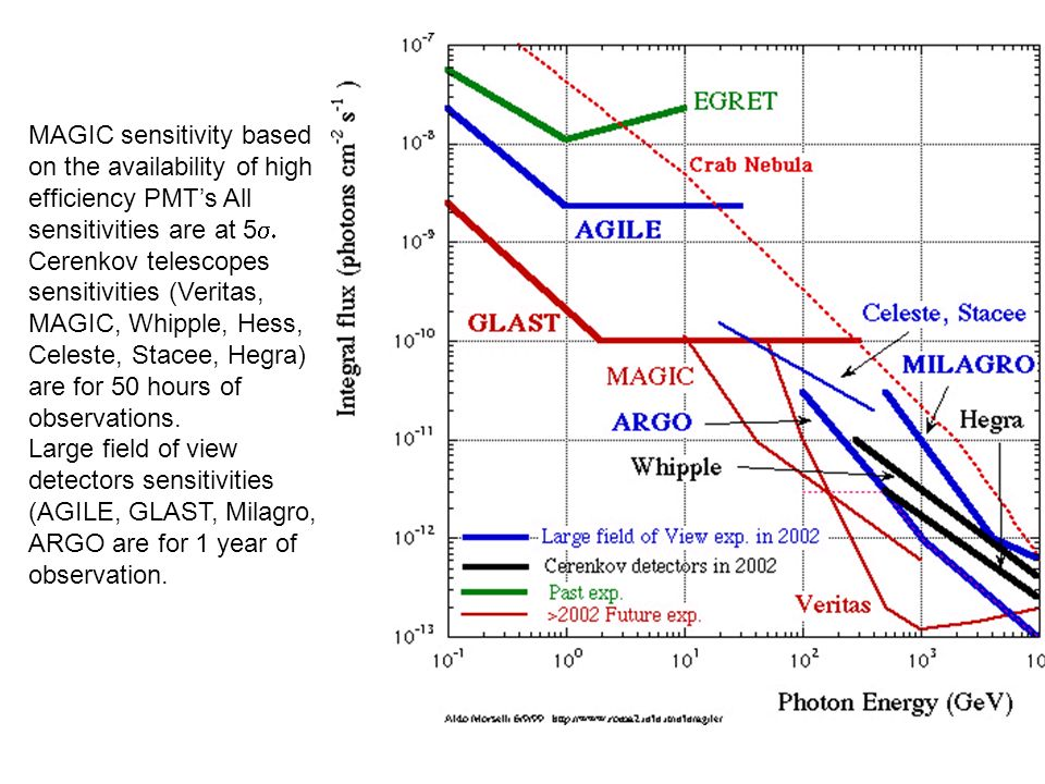 MAGIC sensitivity based on the availability of high efficiency PMTs All sensitivities are at 5 Cerenkov telescopes sensitivities (Veritas, MAGIC, Whipple, Hess, Celeste, Stacee, Hegra) are for 50 hours of observations.