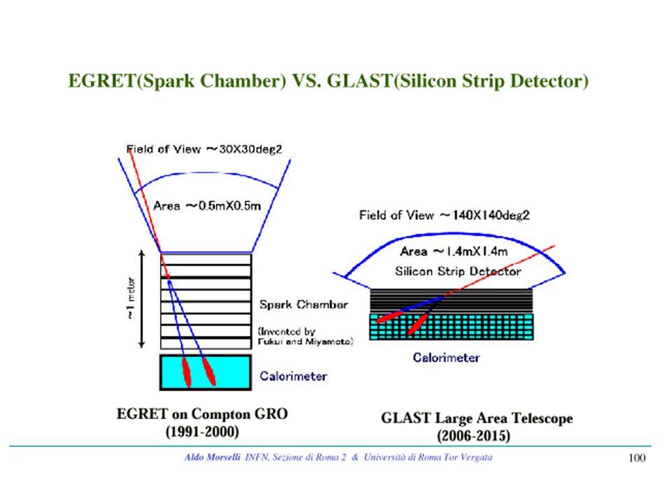 Physcs with MILAGRO AGN GRB Solar Physics