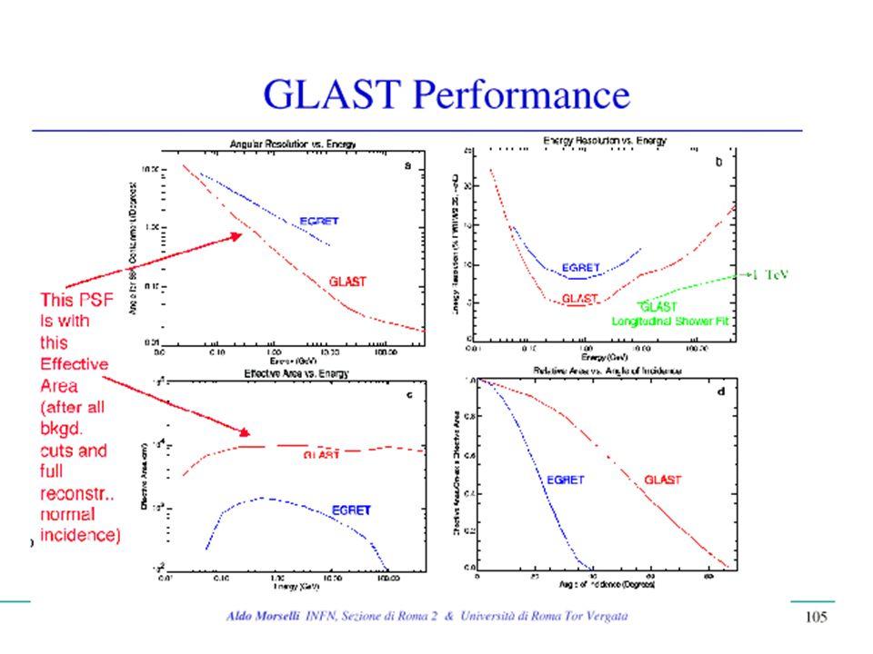 Caratteristiche di STACEE ex Solar Plant Area rivelatori 2000 m 2 con soglia di 30 GeV Area occupata dai rivelatori 20000 m 2 Tecnologia ottica ad alto livello Fast Read-out: 40 ADC 1GHz per la ricostruzione degli EAS