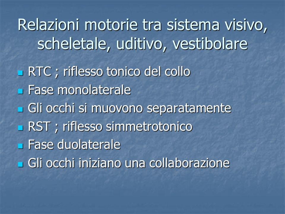 Relazioni motorie tra sistema visivo, scheletale, uditivo, vestibolare RTC ; riflesso tonico del collo RTC ; riflesso tonico del collo Fase monolatera