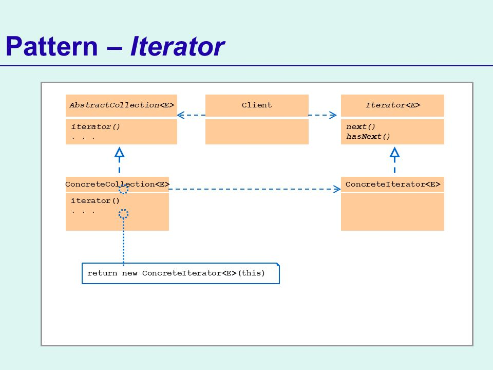Pattern – Iterator ConcreteCollection iterator()... AbstractCollection iterator()... return new ConcreteIterator (this) ClientIterator next() hasNext(