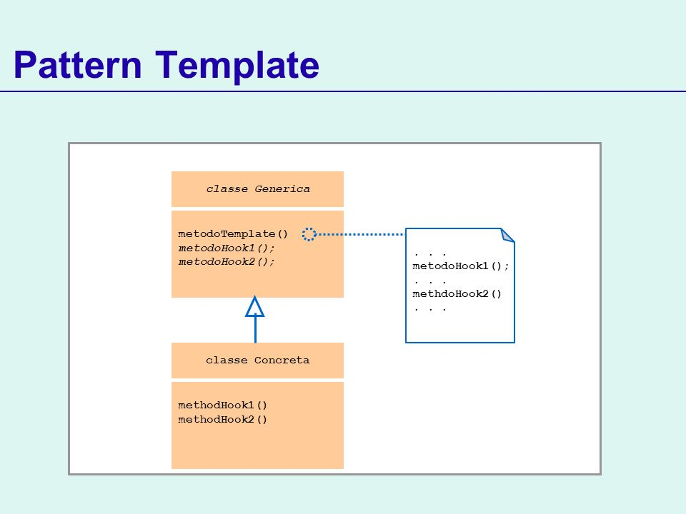 Pattern Template classe Concreta methodHook1() methodHook2() classe Generica metodoTemplate() metodoHook1(); metodoHook2();... metodoHook1();... methd