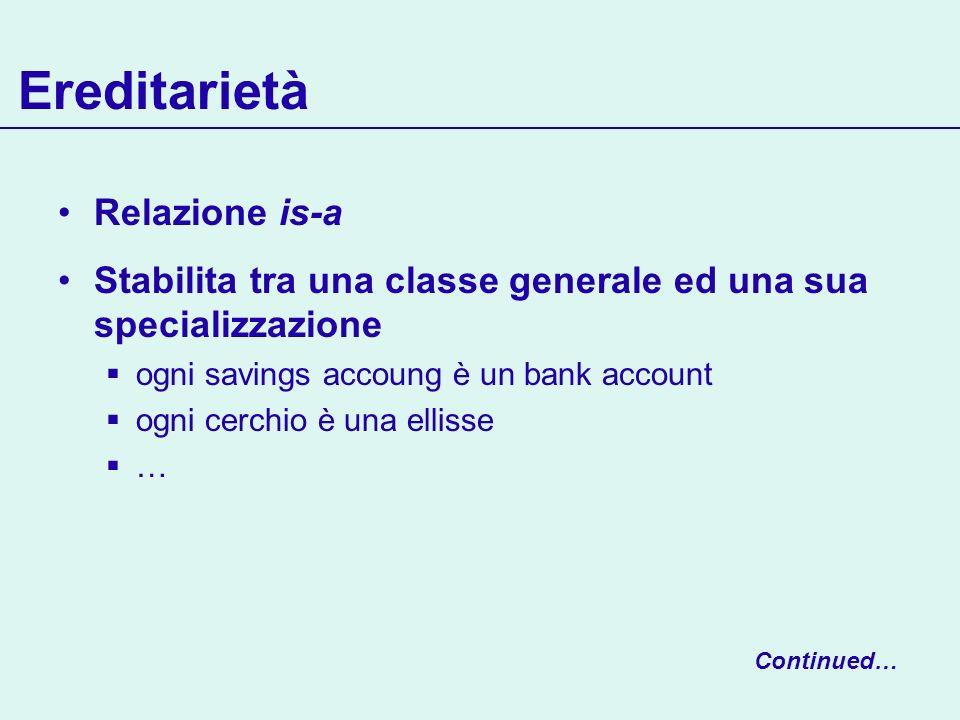 Ereditarietà Relazione is-a Stabilita tra una classe generale ed una sua specializzazione ogni savings accoung è un bank account ogni cerchio è una ellisse … Continued…