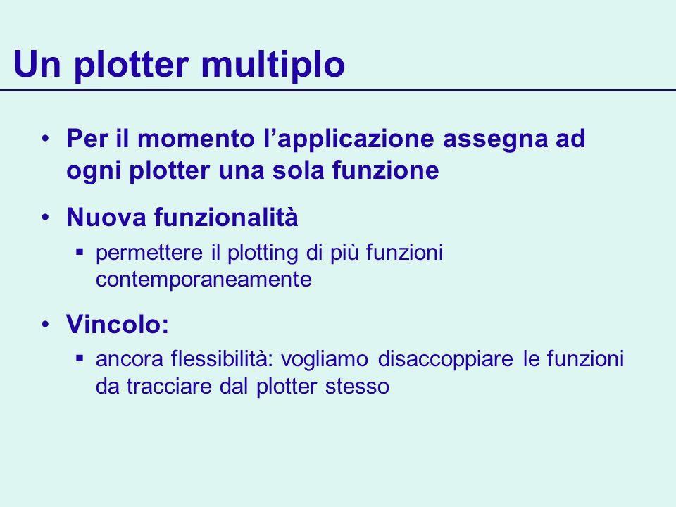 Un plotter multiplo Per il momento lapplicazione assegna ad ogni plotter una sola funzione Nuova funzionalità permettere il plotting di più funzioni contemporaneamente Vincolo: ancora flessibilità: vogliamo disaccoppiare le funzioni da tracciare dal plotter stesso