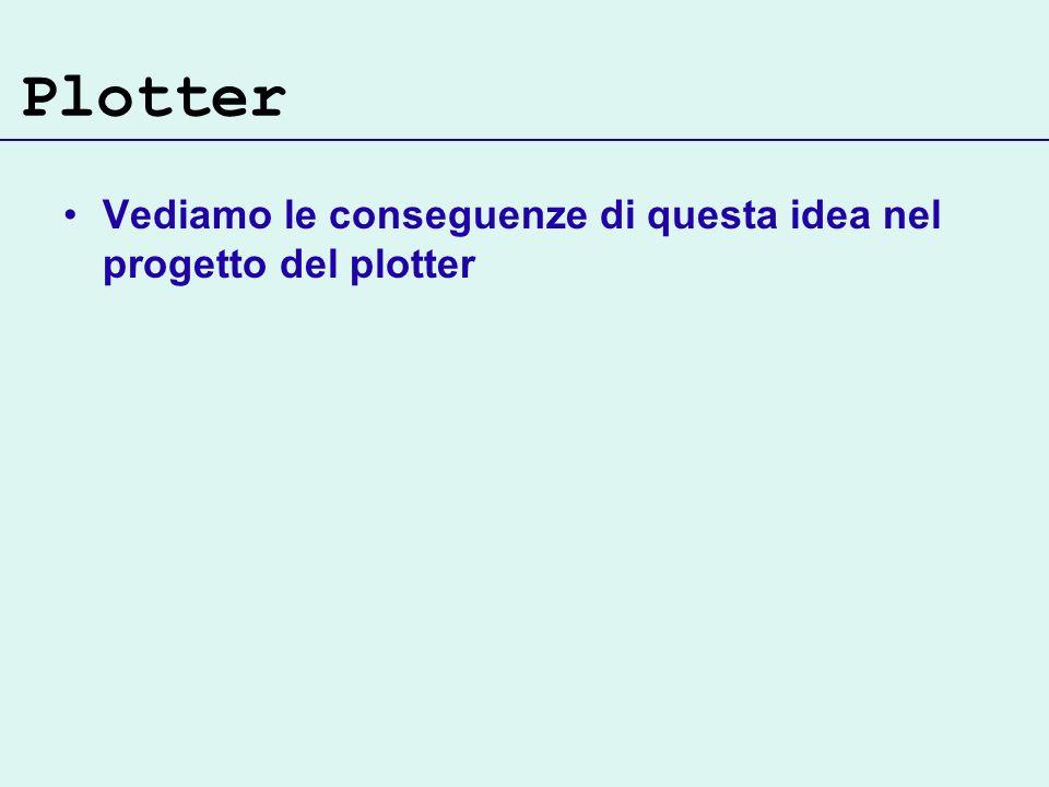 Plotter Vediamo le conseguenze di questa idea nel progetto del plotter