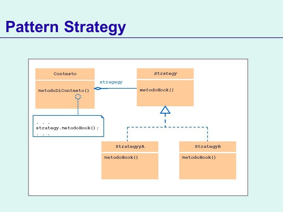 Pattern Strategy StrategyyA metodoHook() Strategy metodoHook()...