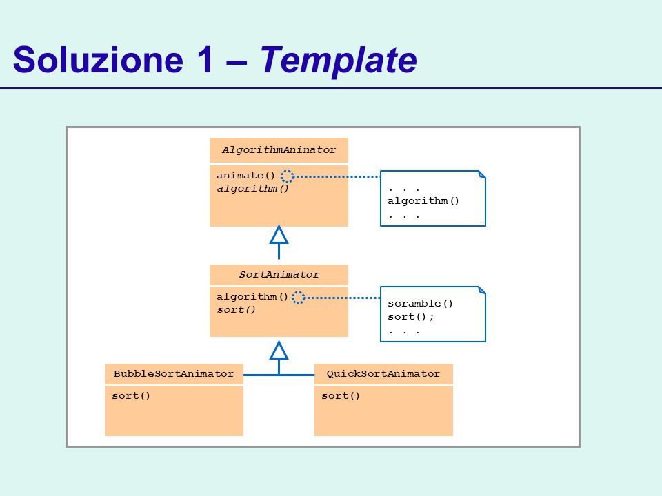 Soluzione 1 – Template SortAnimator algorithm() sort() AlgorithmAninator animate() algorithm()... algorithm()... scramble() sort();... BubbleSortAnima