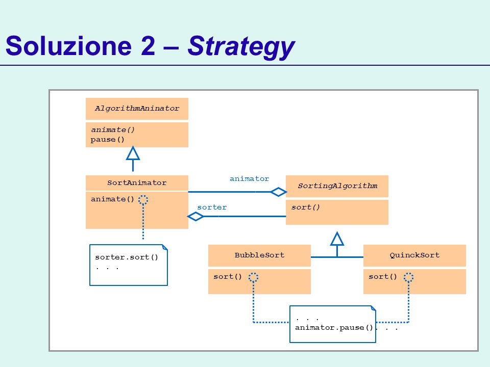 Soluzione 2 – Strategy SortAnimator animate() AlgorithmAninator animate() pause()...