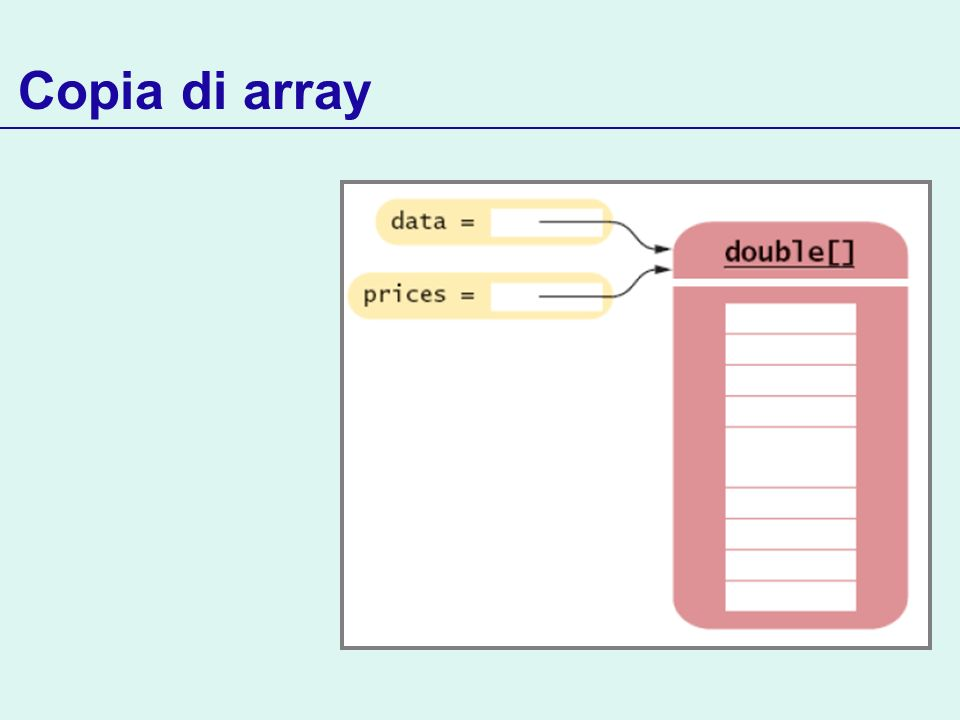 Copia di array