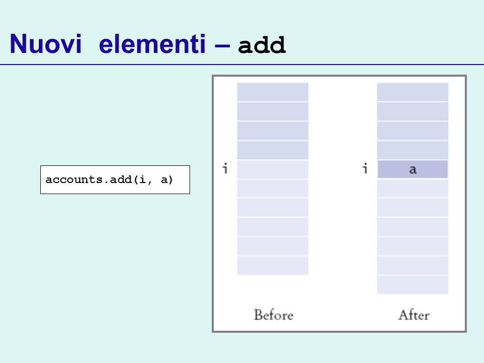 Nuovi elementi – add accounts.add(i, a)