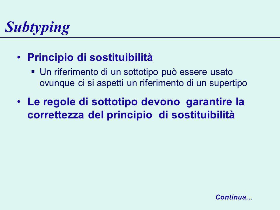 Subtyping Principio di sostituibilità Un riferimento di un sottotipo può essere usato ovunque ci si aspetti un riferimento di un supertipo Le regole di sottotipo devono garantire la correttezza del principio di sostituibilità Continua…