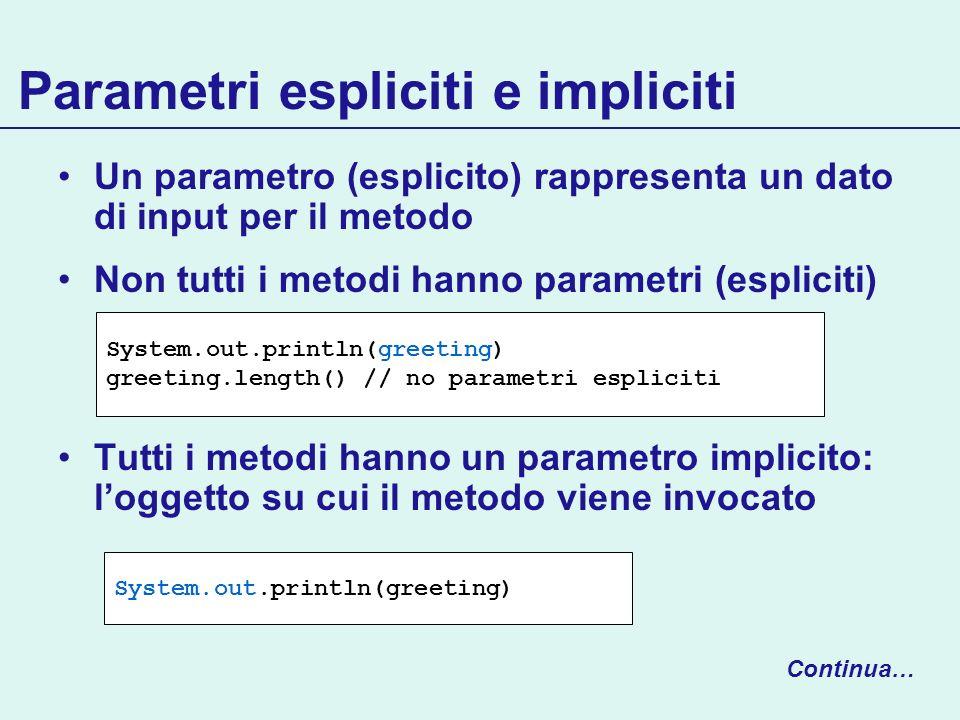 Parametri espliciti e impliciti Un parametro (esplicito) rappresenta un dato di input per il metodo Non tutti i metodi hanno parametri (espliciti) Tut