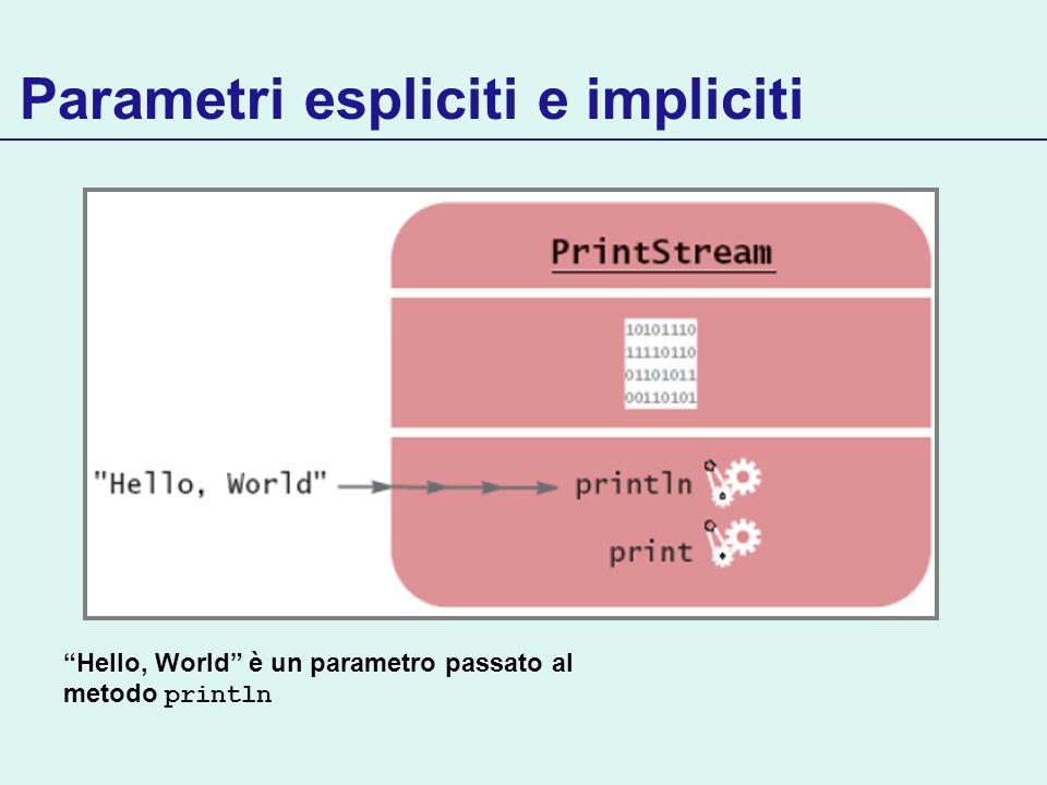 Parametri espliciti e impliciti Hello, World è un parametro passato al metodo println
