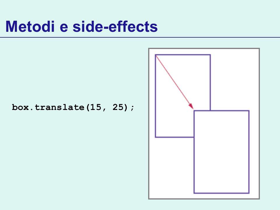 Metodi e side-effects box.translate(15, 25);