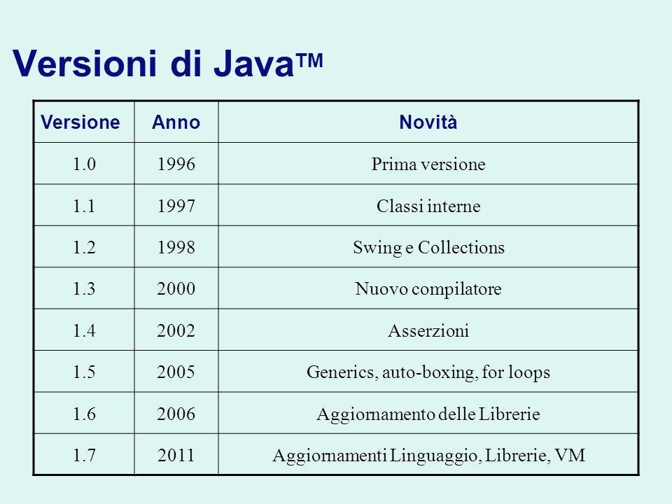 Versioni di Java TM VersioneAnnoNovità 1.01996Prima versione 1.11997Classi interne 1.21998Swing e Collections 1.32000Nuovo compilatore 1.42002Asserzioni 1.52005Generics, auto-boxing, for loops 1.62006Aggiornamento delle Librerie 1.72011Aggiornamenti Linguaggio, Librerie, VM