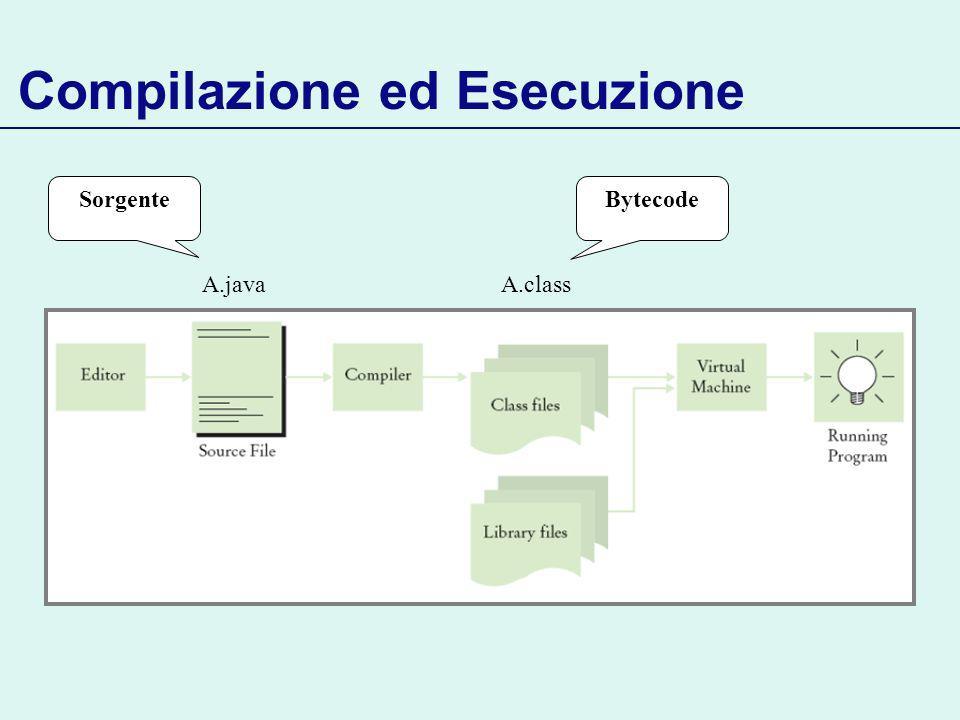 Compilazione ed Esecuzione A.javaA.class BytecodeSorgente