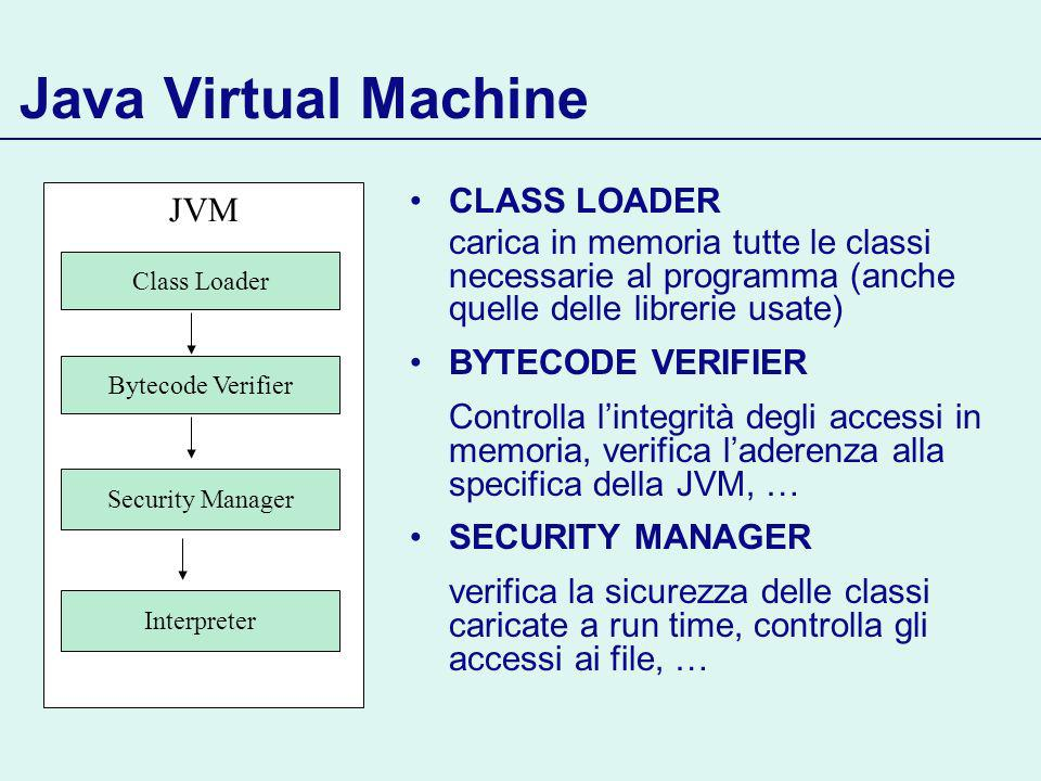 Java Virtual Machine CLASS LOADER carica in memoria tutte le classi necessarie al programma (anche quelle delle librerie usate) BYTECODE VERIFIER Controlla lintegrità degli accessi in memoria, verifica laderenza alla specifica della JVM, … SECURITY MANAGER verifica la sicurezza delle classi caricate a run time, controlla gli accessi ai file, … JVM Security Manager Bytecode Verifier Class Loader Interpreter