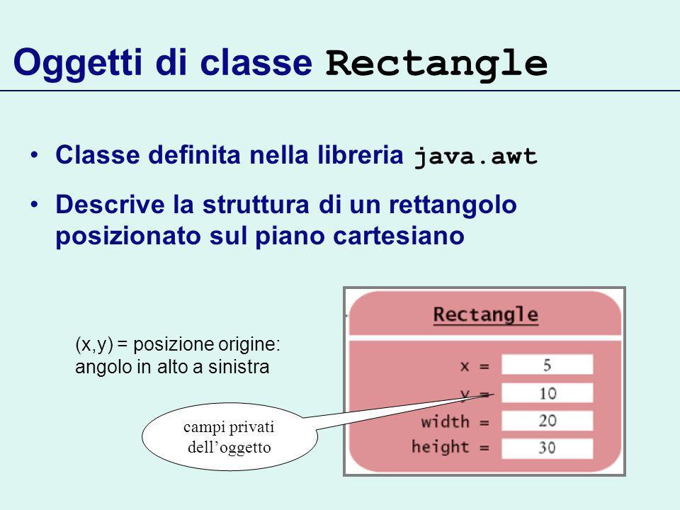 Oggetti di classe Rectangle Classe definita nella libreria java.awt Descrive la struttura di un rettangolo posizionato sul piano cartesiano (x,y) = posizione origine: angolo in alto a sinistra campi privati delloggetto