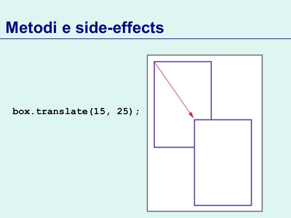 Metodi e side-effects box.translate(15, 25);