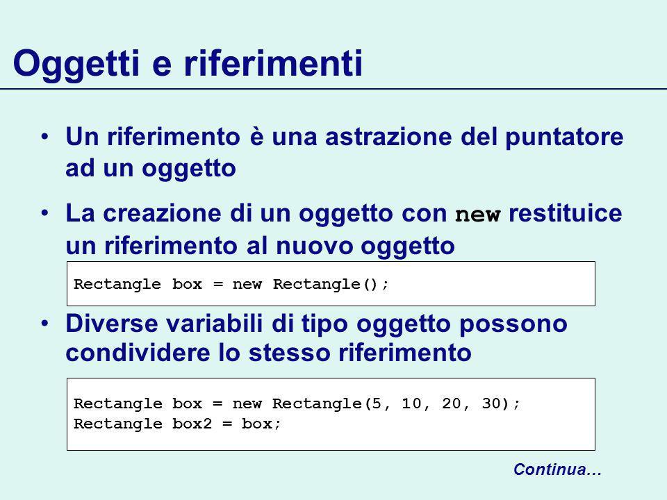 Oggetti e riferimenti Un riferimento è una astrazione del puntatore ad un oggetto La creazione di un oggetto con new restituice un riferimento al nuovo oggetto Diverse variabili di tipo oggetto possono condividere lo stesso riferimento Rectangle box = new Rectangle(5, 10, 20, 30); Rectangle box2 = box; Rectangle box = new Rectangle(); Continua…