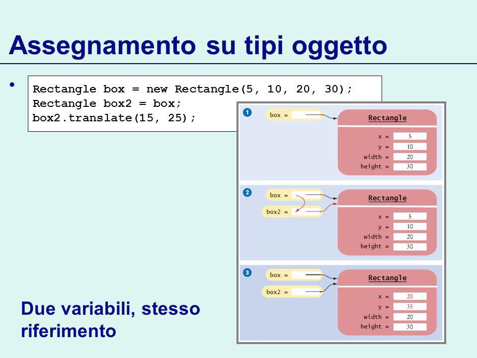 Assegnamento su tipi oggetto Rectangle box = new Rectangle(5, 10, 20, 30); Rectangle box2 = box; box2.translate(15, 25); Continua… Due variabili, stesso riferimento