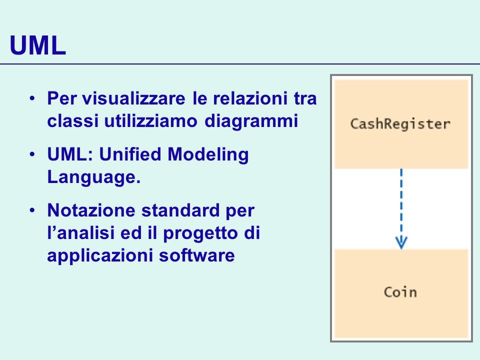 UML Per visualizzare le relazioni tra classi utilizziamo diagrammi UML: Unified Modeling Language. Notazione standard per lanalisi ed il progetto di a
