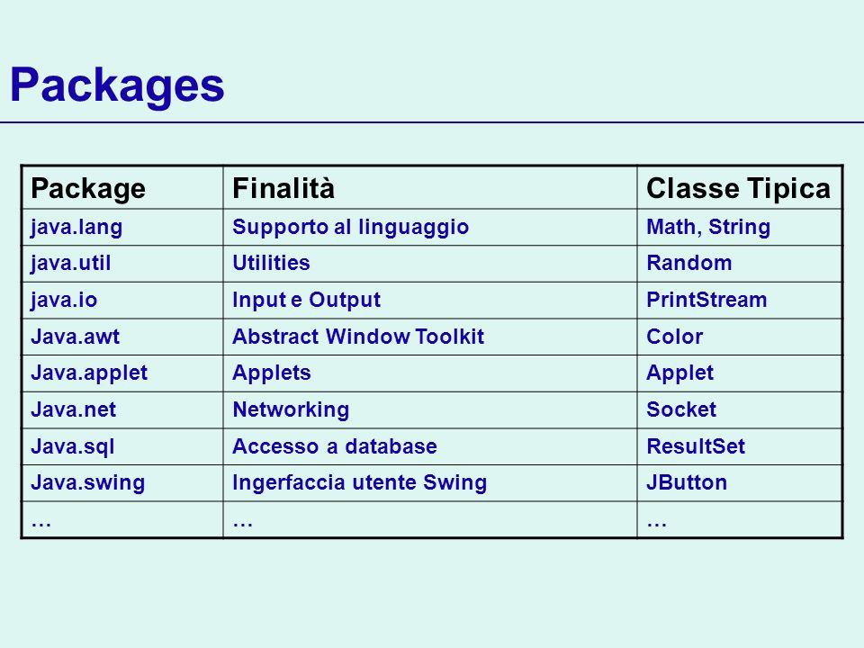 PackageFinalitàClasse Tipica java.langSupporto al linguaggioMath, String java.utilUtilitiesRandom java.ioInput e OutputPrintStream Java.awtAbstract Wi
