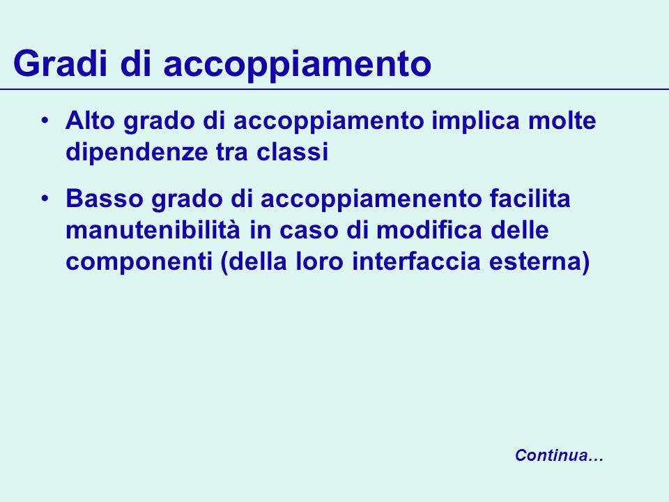 Gradi di accoppiamento Alto grado di accoppiamento implica molte dipendenze tra classi Basso grado di accoppiamenento facilita manutenibilità in caso