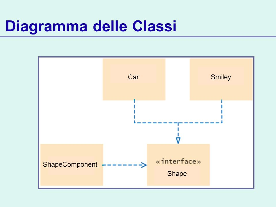 Diagramma delle Classi Car ShapeComponent Smiley Shape Car