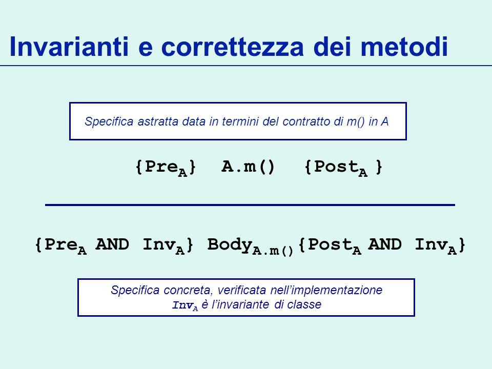 Invarianti e correttezza dei metodi {Pre A } A.m() {Post A } Specifica concreta, verificata nellimplementazione Inv A è linvariante di classe Specifica astratta data in termini del contratto di m() in A {Pre A AND Inv A } Body A.m() {Post A AND Inv A }