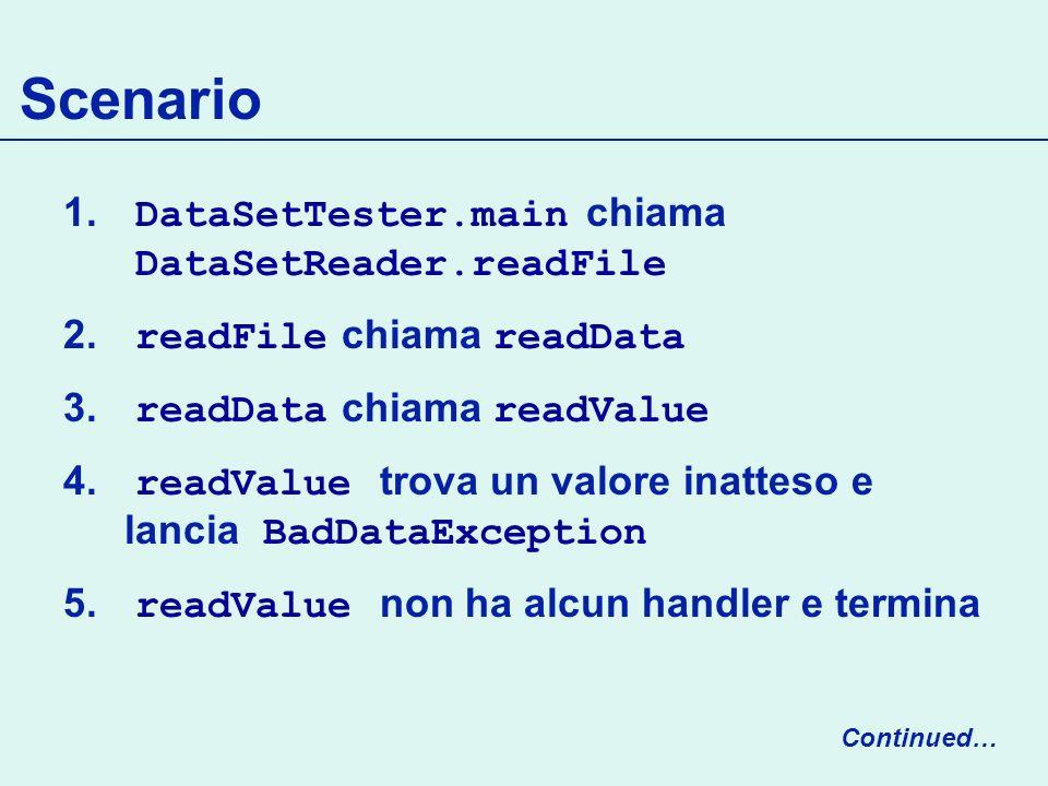 Scenario 1.DataSetTester.main chiama DataSetReader.readFile 2.