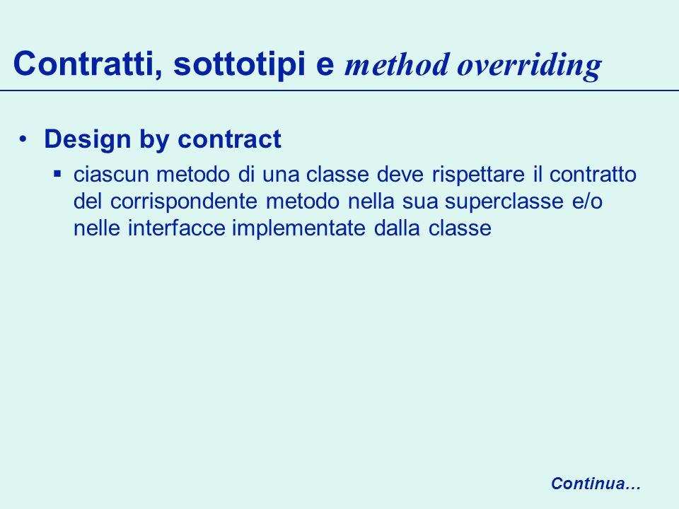 Contratti, sottotipi e method overriding Design by contract ciascun metodo di una classe deve rispettare il contratto del corrispondente metodo nella sua superclasse e/o nelle interfacce implementate dalla classe Continua…