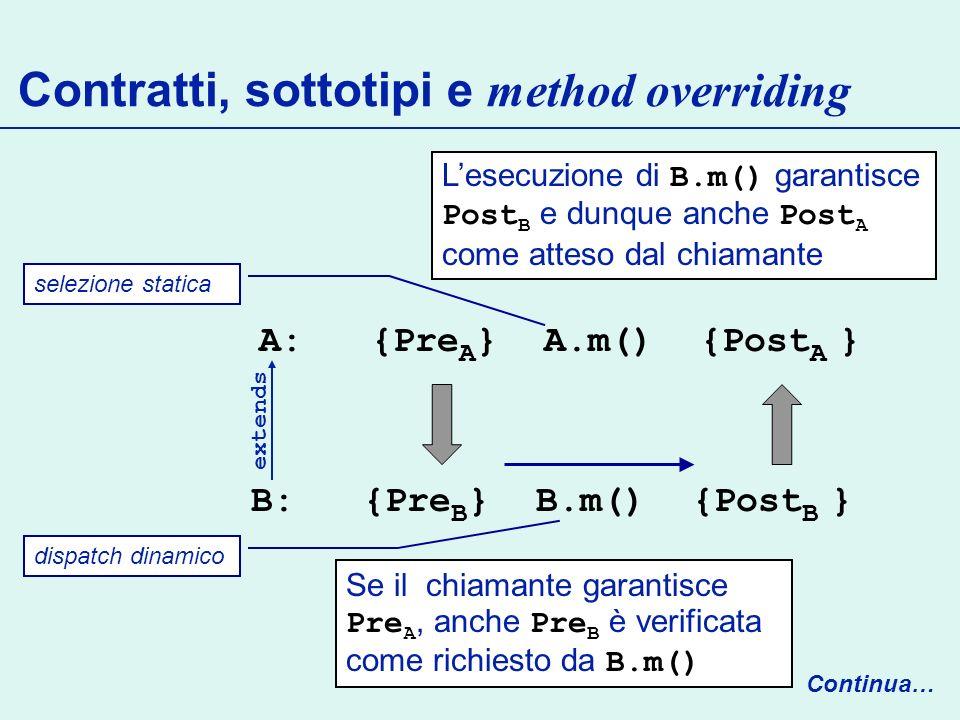 Contratti, sottotipi e method overriding Continua… Se il chiamante garantisce Pre A, anche Pre B è verificata come richiesto da B.m() Lesecuzione di B.m() garantisce Post B e dunque anche Post A come atteso dal chiamante A: {Pre A } A.m() {Post A } extends dispatch dinamico selezione statica B: {Pre B } B.m() {Post B }