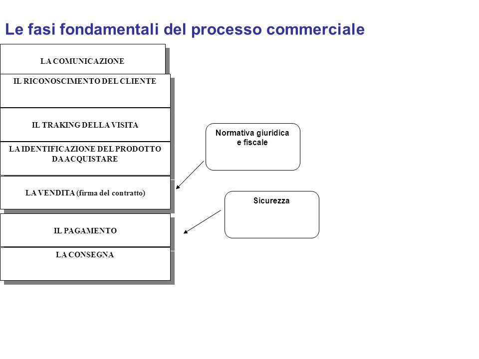 Normativa giuridica e fiscale Sicurezza Le fasi fondamentali del processo commerciale LA COMUNICAZIONE IL RICONOSCIMENTO DEL CLIENTE IL TRAKING DELLA