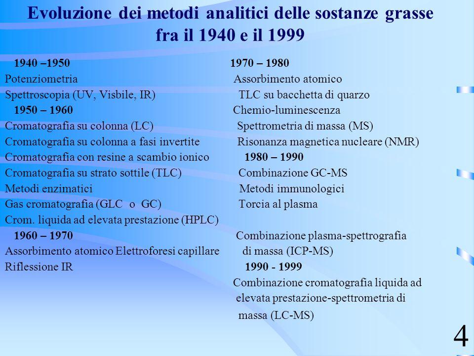 Evoluzione dei metodi analitici delle sostanze grasse fra il 1940 e il 1999 1940 –1950 1970 – 1980 Potenziometria Assorbimento atomico Spettroscopia (