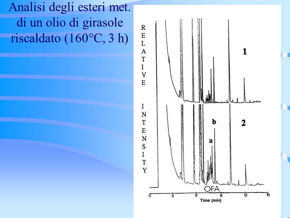 Analisi degli esteri met. di un olio di girasole riscaldato (160°C, 3 h)