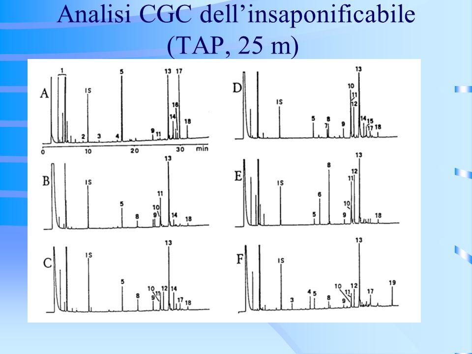 Analisi CGC dellinsaponificabile (TAP, 25 m)