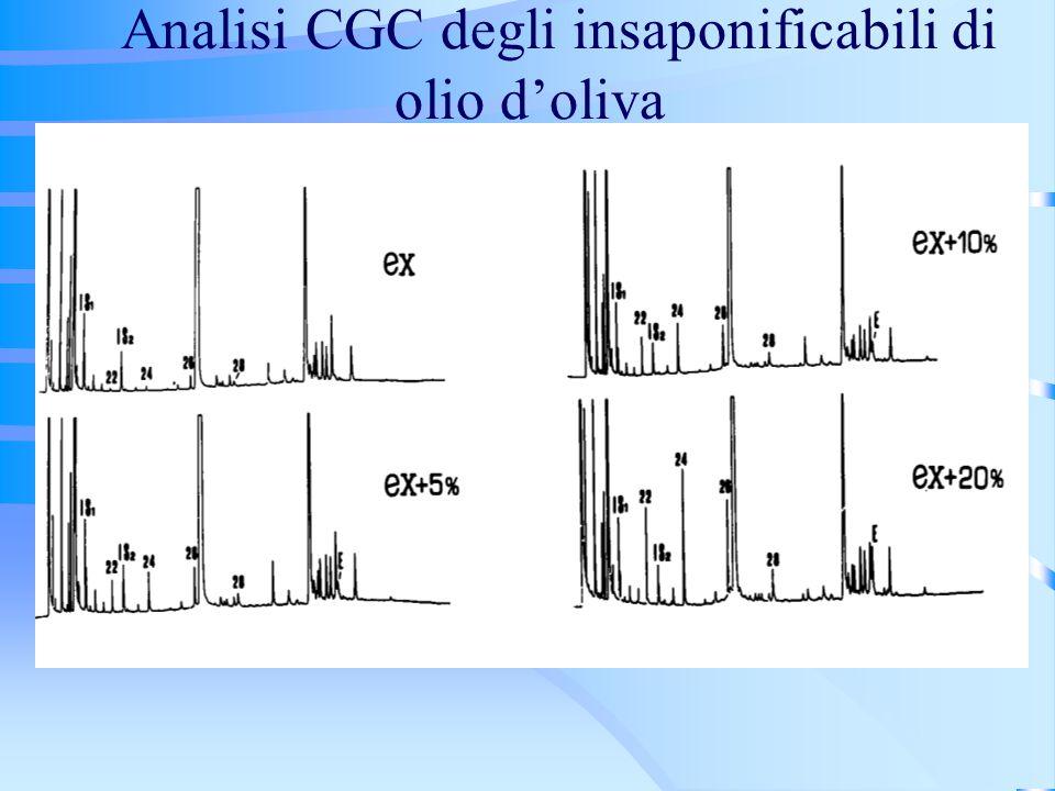 Analisi CGC degli insaponificabili di olio doliva