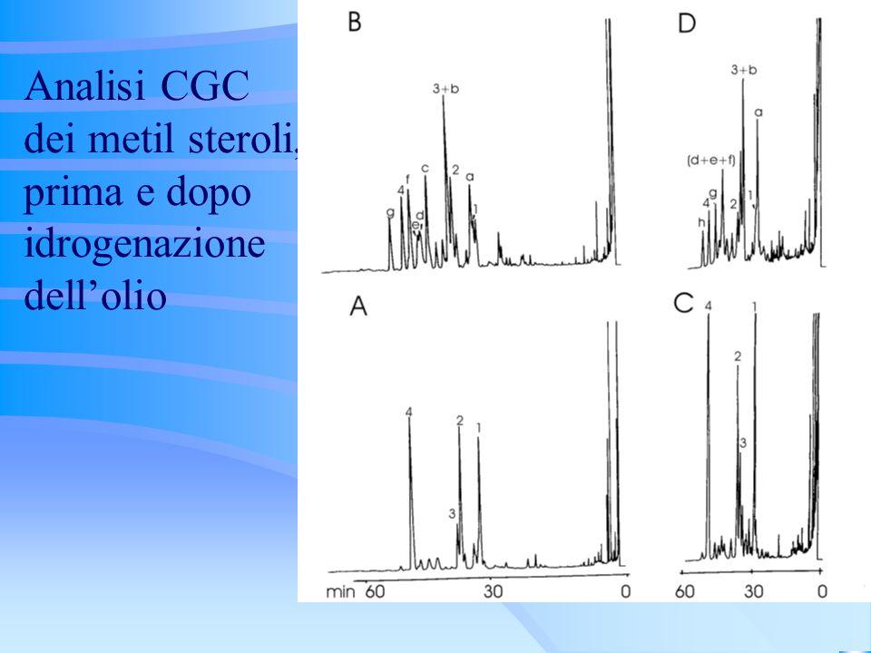 Analisi CGC dei metil steroli, prima e dopo idrogenazione dellolio