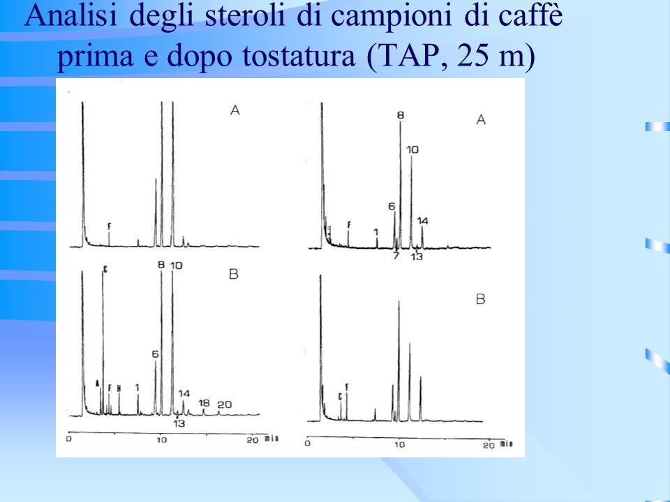 Analisi degli steroli di campioni di caffè prima e dopo tostatura (TAP, 25 m)