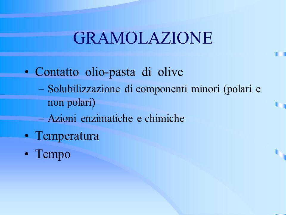 GRAMOLAZIONE Contatto olio-pasta di olive –Solubilizzazione di componenti minori (polari e non polari) –Azioni enzimatiche e chimiche Temperatura Temp