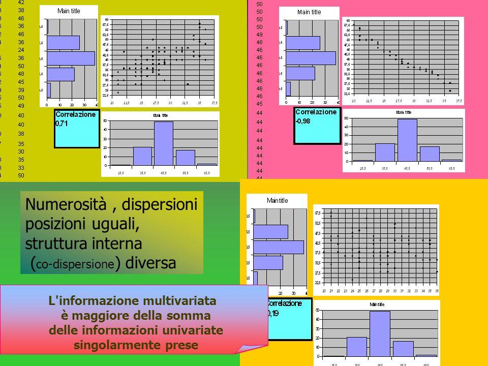 26 Numerosità, dispersioni posizioni uguali, struttura interna ( co-dispersione ) diversa L'informazione multivariata è maggiore della somma delle inf