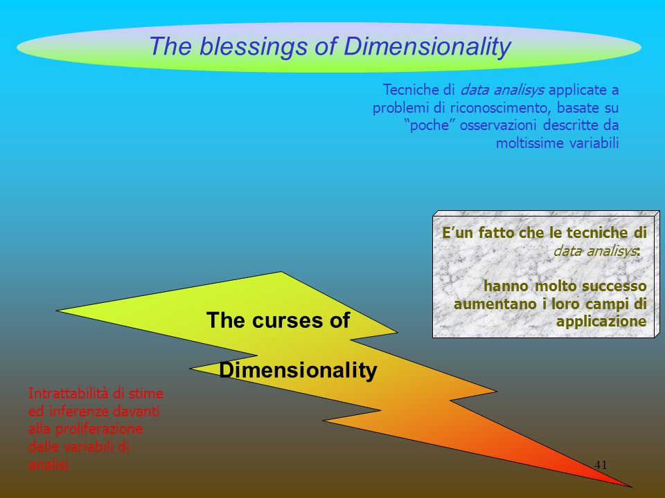 41 The blessings of Dimensionality The curses of Dimensionality Tecniche di data analisys applicate a problemi di riconoscimento, basate su poche osse