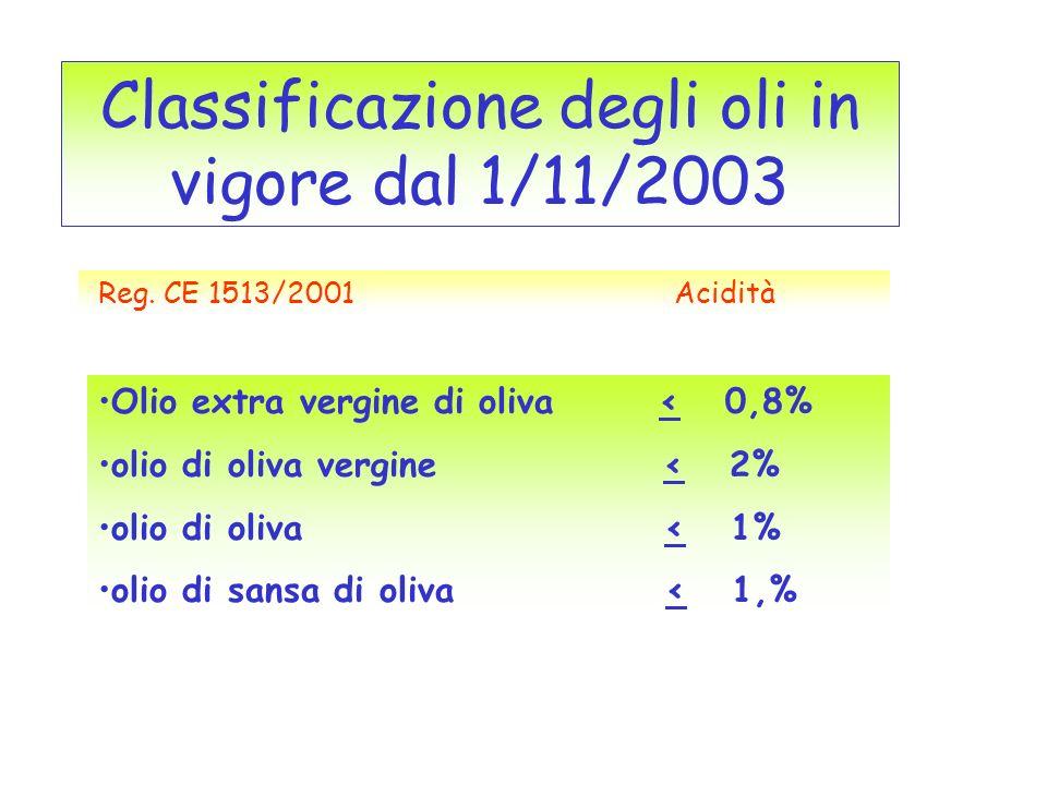Classificazione degli oli in vigore dal 1/11/2003 Olio extra vergine di oliva < 0,8% olio di oliva vergine < 2% olio di oliva < 1% olio di sansa di ol