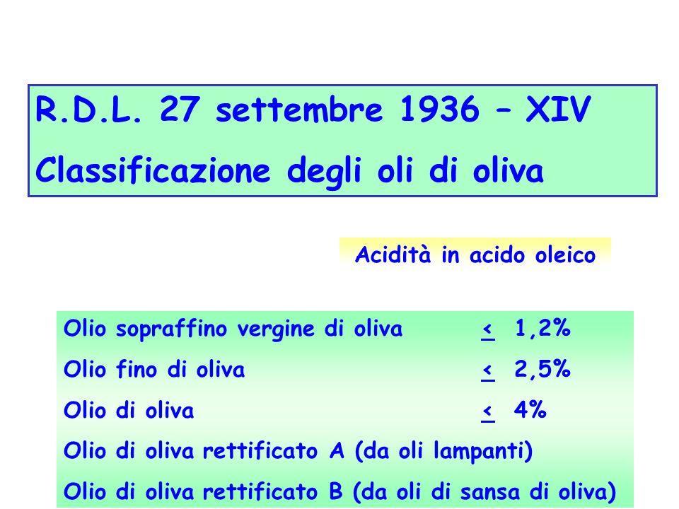 R.D.L. 27 settembre 1936 – XIV Classificazione degli oli di oliva Olio sopraffino vergine di oliva < 1,2% Olio fino di oliva < 2,5% Olio di oliva < 4%
