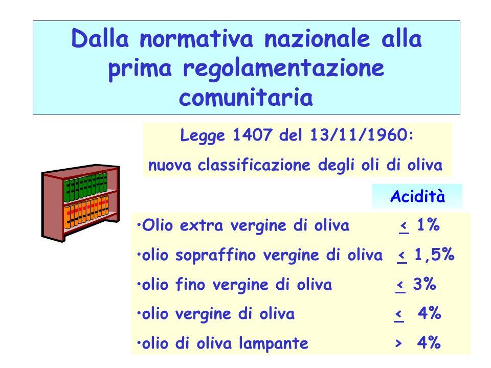Dalla normativa nazionale alla prima regolamentazione comunitaria Legge 1407 del 13/11/1960: nuova classificazione degli oli di oliva Olio extra vergi
