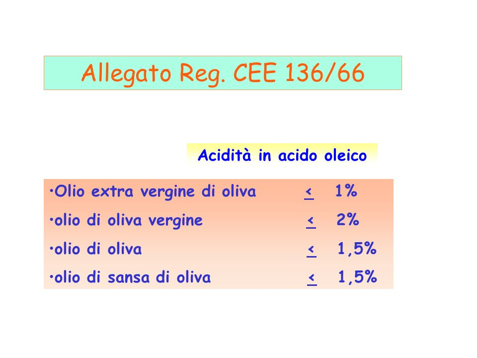Olio extra vergine di oliva < 1% olio di oliva vergine < 2% olio di oliva < 1,5% olio di sansa di oliva < 1,5% Acidità in acido oleico Allegato Reg. C