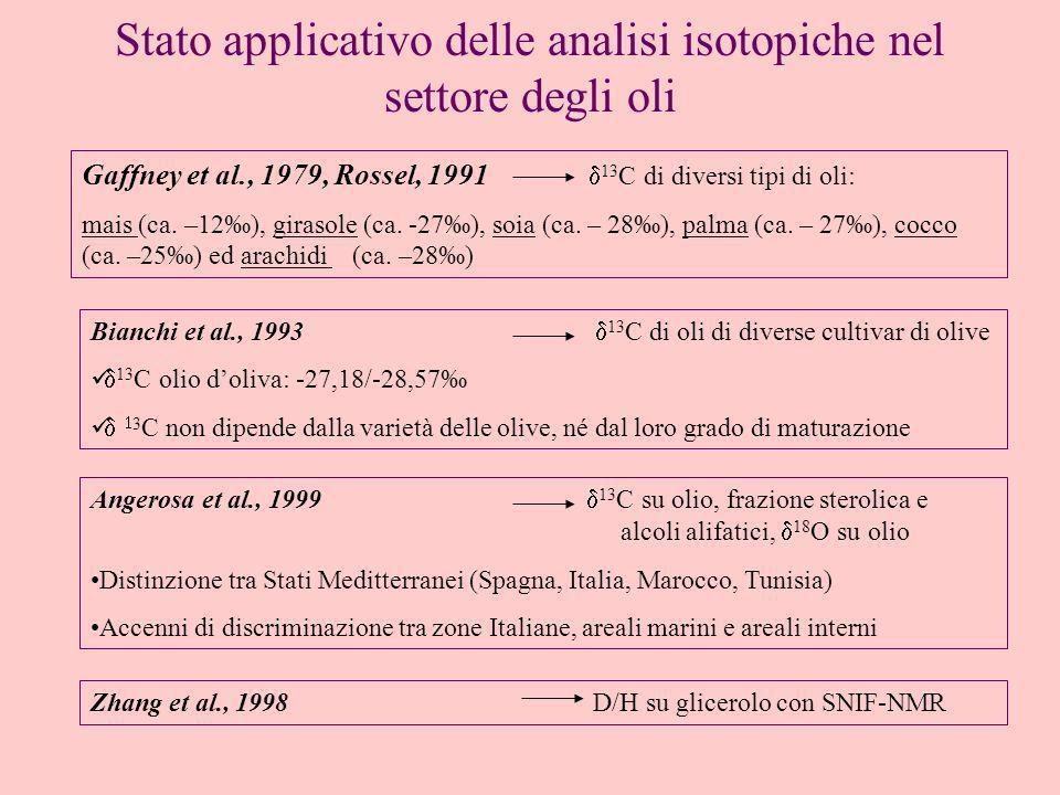 Stato applicativo delle analisi isotopiche nel settore degli oli Gaffney et al., 1979, Rossel, 1991 13 C di diversi tipi di oli: mais (ca. –12), giras