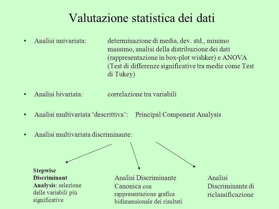 Valutazione statistica dei dati Analisi univariata: determinazione di media, dev. std., minimo massimo, analisi della distribuzione dei dati (rapprese